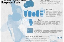 Wedding Photography Equipment Costs Infographic